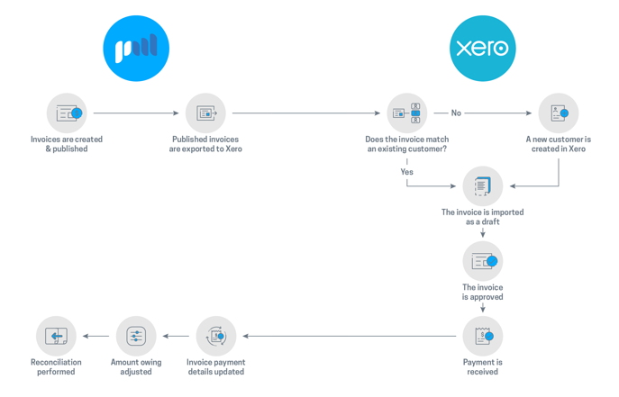 Projectworks and Xero process flow diagram