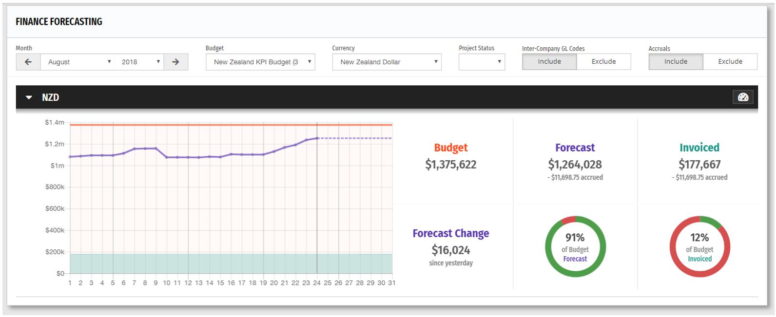 Finance forecasting - highest level of finance report