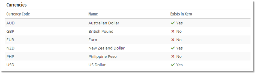 Currencies you are using in Projectworks are listed and you can see if they exist in your Xero organisation