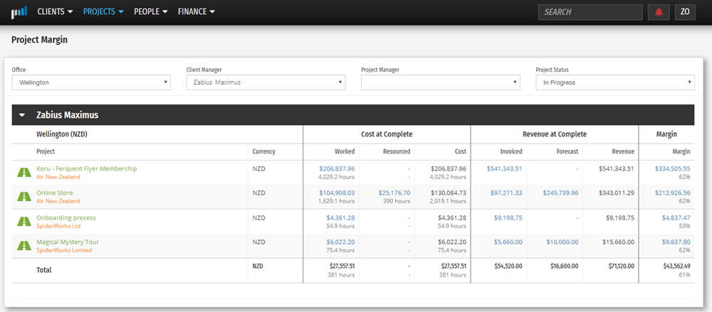Gross margin can be monitored and reported on at a person, project and client level