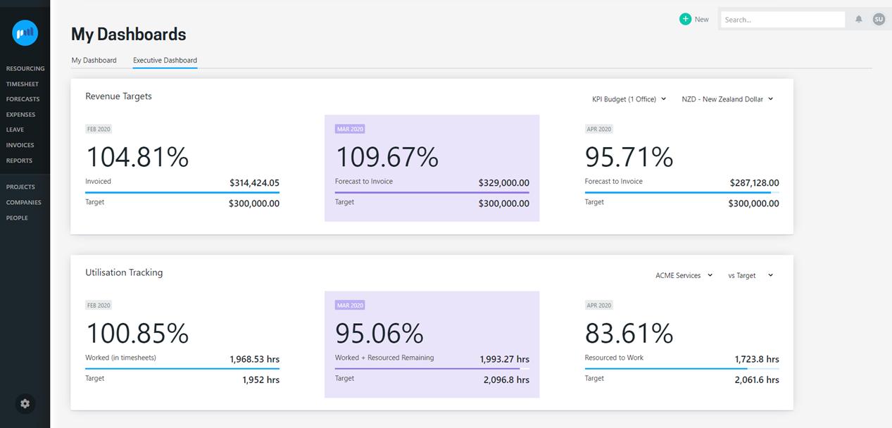 Executive Dashboard - revenue and utilization