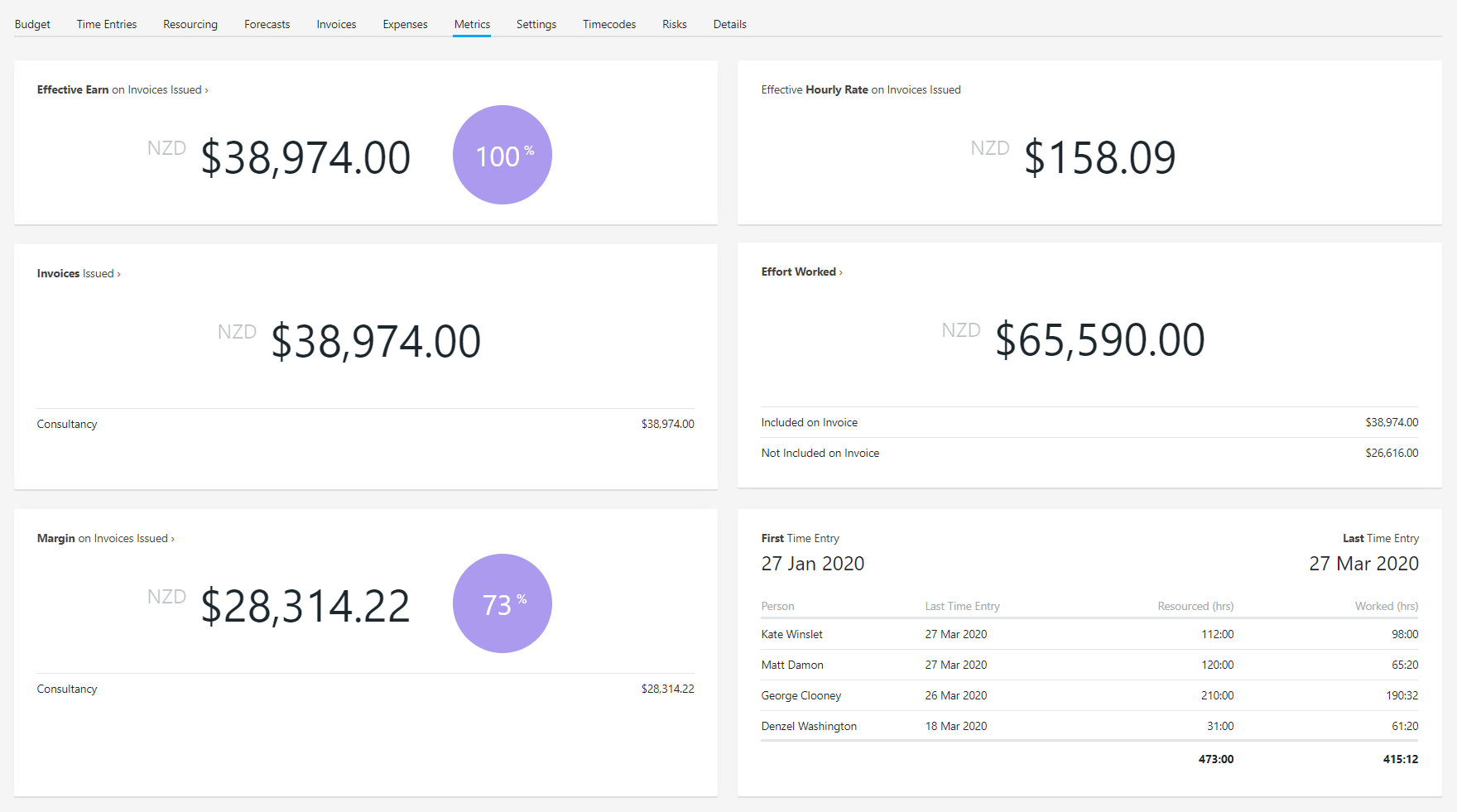 Project metrics - a dashboard for your project