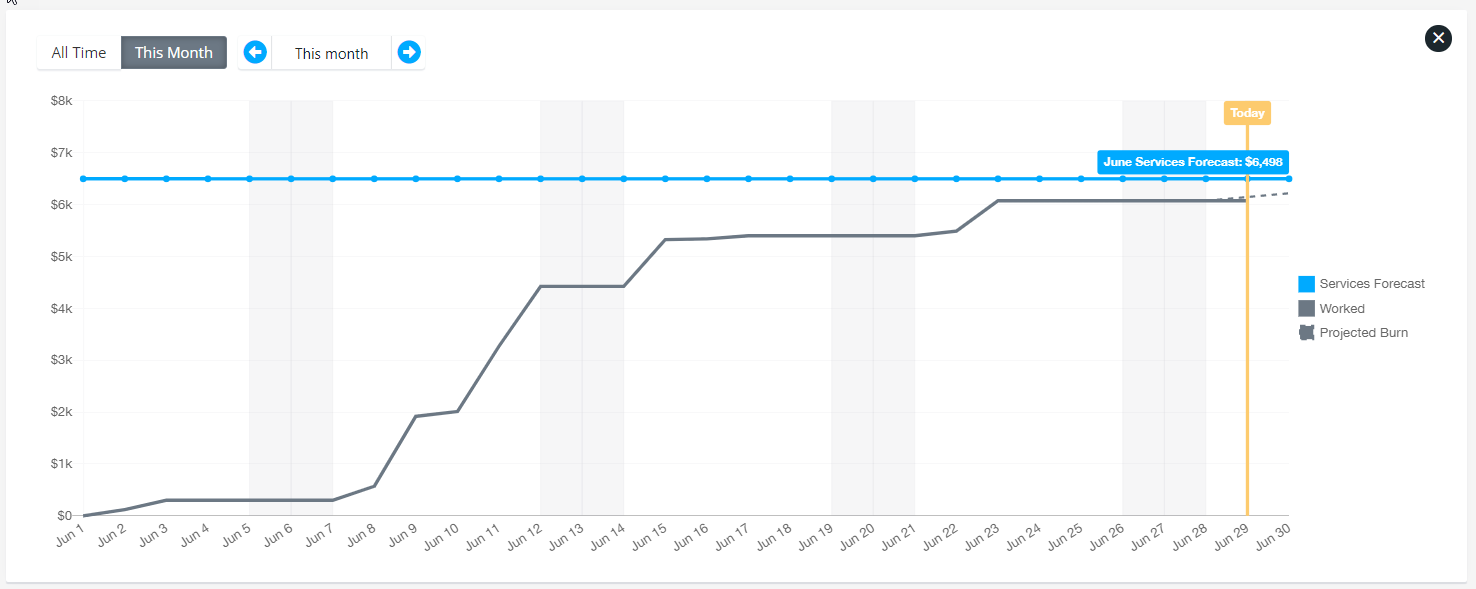 Track your work effort throughout the month against the revenue forecast
