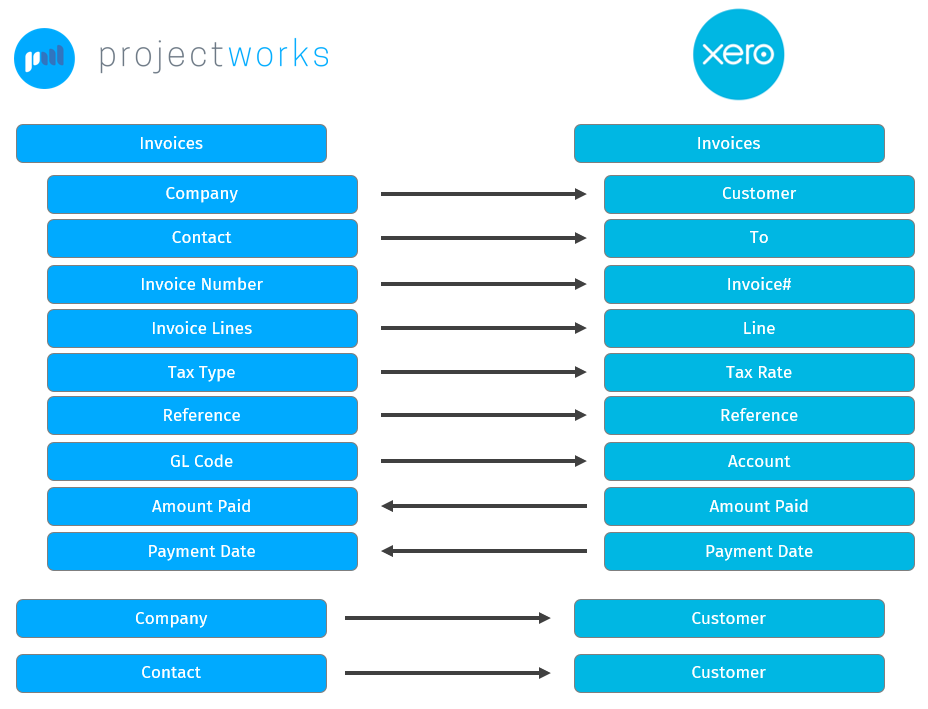 Mapping of Projectworks data to Xero